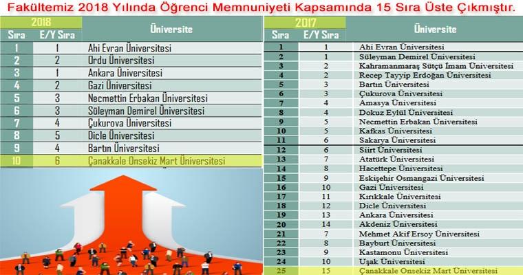Fakültemiz 2018 Yılında Öğrenci Memnuniyeti Kapsamında 15 Sıra Üste Çıkmıştır.